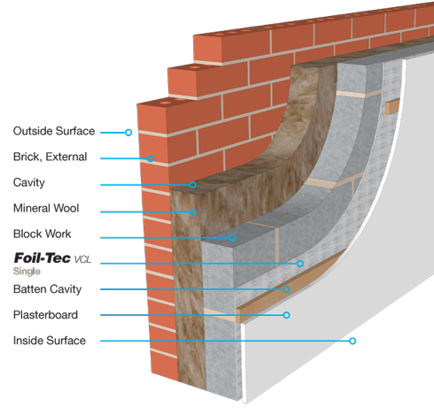 Foil tec cavity wall ybs insulation for Mineral wool wall insulation