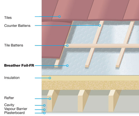 over-rafter